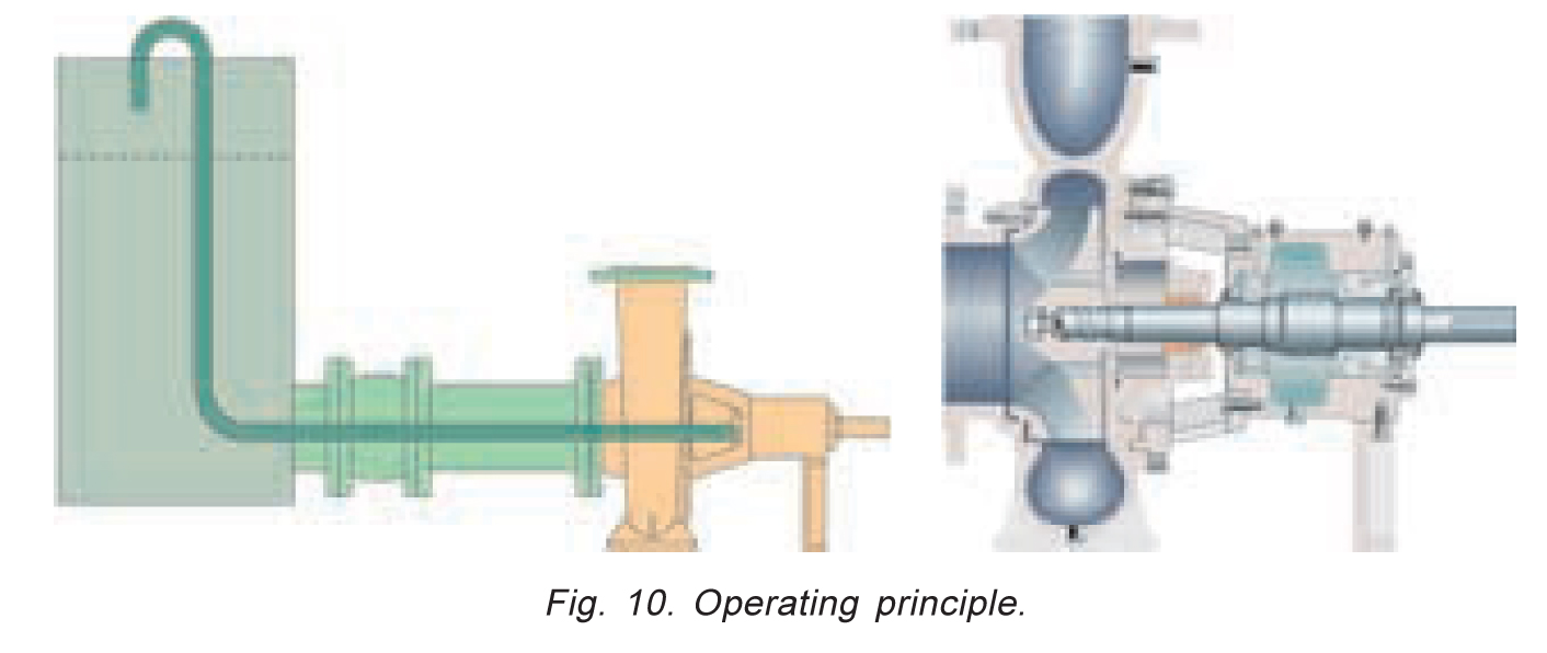 Managing Stock Liquors And Other Liquids With High Air Or Gas On To Enlarge The Diagram Operating Principle Of Liquid Ring Pumps In Order Make Removal Possible A Certain Pressure Difference Is Maintained Between Suction Side Pump Vacuum By Means